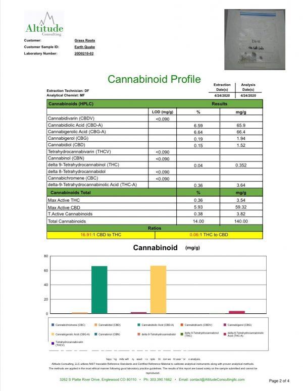 Bulk Earthquake CBD-CBG Hybrid Seeds 10